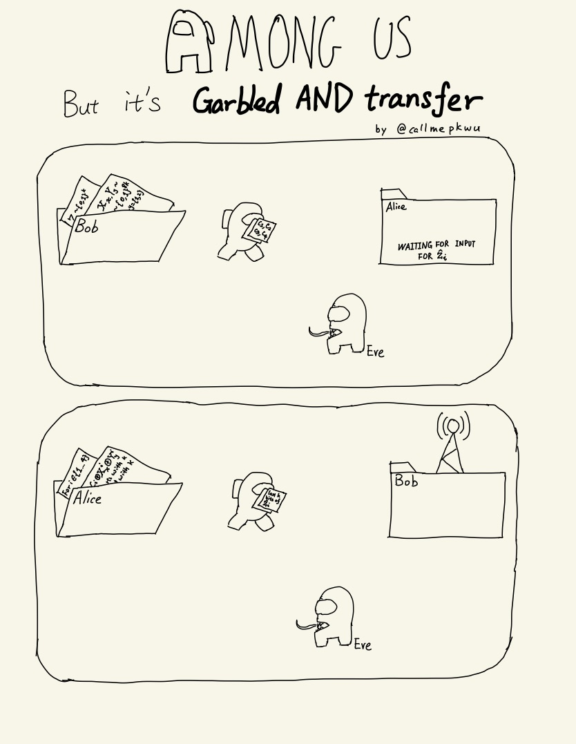 Among Us but it's Garbled AND Transfer