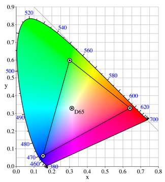 CIE XYZ Color Space